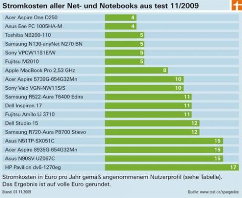 Stromsparende Laptops im Test (Quelle: www.test.de) - (Notebook, Akku, Stromverbrauch)