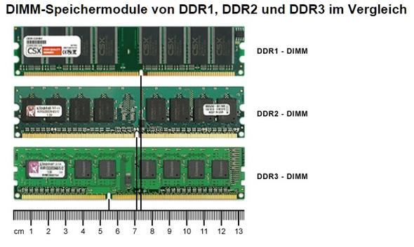 - (Computer, Arbeitsspeicher DDR2 DDR3)
