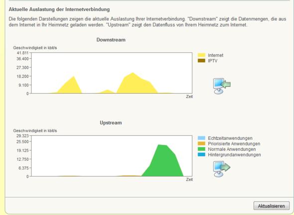 Auslastung Internetverbindung Fritzbox - (Internetauslastung heruasfinden, Auslastung ganzer Leitung)