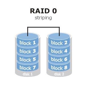 Raid 0 - (Festplatte, System, RAID)