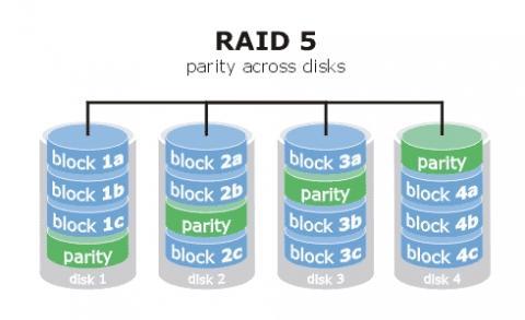 Raid 5 mit 4 Festplatten - (Festplatte, System, RAID)