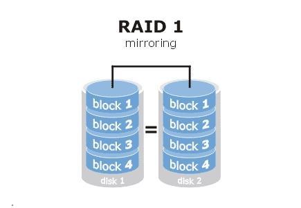 Raid 1  - (Festplatte, System, RAID)