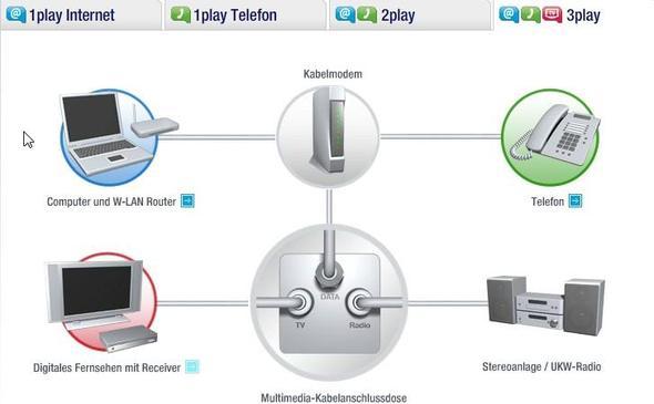 Unitymedia mit Router u. mehreren PC-Anschlüssen - (UnityMedia, Internetzugang)